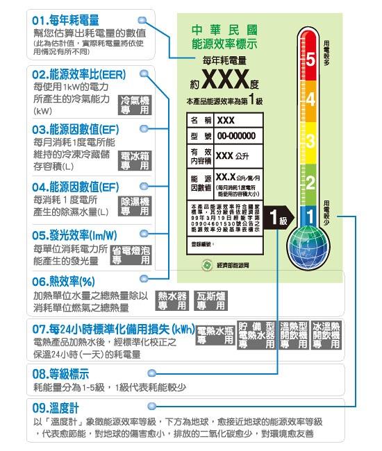 家電補助 能源效率 分級 一級能耗 節能家電